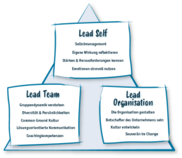 Schaubild: Lead Self – Lead Team – Lead Organisation